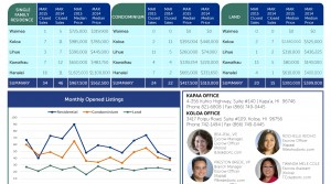 MARCH 2015 KAUAI REAL ESTATE STATISTICS