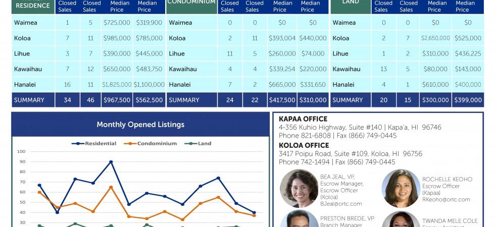KAUAI REAL ESTATE STATISTICS – March 2015