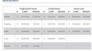 KAUAI REAL ESTATE STATISTICS – MARCH 2016