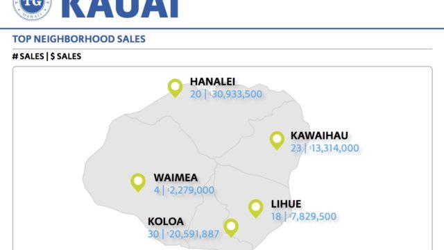 KAUAI REAL ESTATE STATISTICS – August 2016