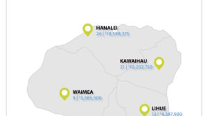 KAUAI REAL ESTATE STATISTICS – September 2016