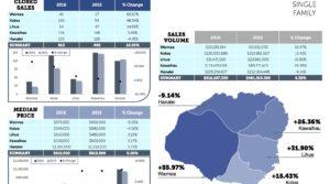 KAUAI REAL ESTATE STATISTICS – November 2016